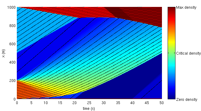 MATLAB implementation of an exact LWR solver Download